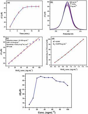 A: (a) Incubation time study and (b) response study of BSA/Ab-VD/Asp-Gd2O3NRs/ITO immunoelectrode for different conc. of Vit-D3using DPV in PBS containing [Fe(CN)6]−3/−4 under similar conditions. (c) Calibration graph between value of ΔI and Vit-D3 concentrations & (d) Hanes–Woolf plot between [Vit-D3 conc.] and [Vit-D3 conc./change in ΔI]. B: The electrochemical response of BSA/Ab-VD/ITO immunoelectrode as function of Vit-D3 using DPV technique in a potential range of −0.2 V to +0.6 V in PBS containing [Fe(CN)6]3−/4−.