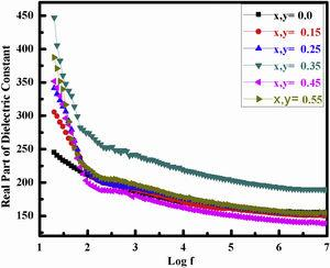 DC (Real) analysis of Bi and Fe substituted LaCoO3 perovskites.
