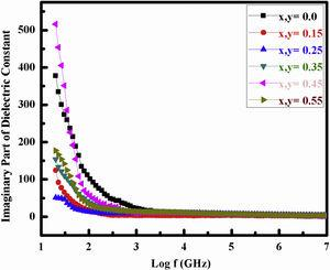 DC (Imaginary) analysis of Bi and Fe substituted LaCoO3 perovskites.