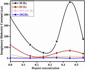 DC (imaginary) analysis at different concentrations of Bi and Fe substituted LaCoO3 perovskites.