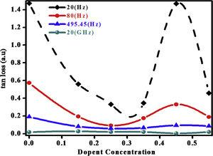 Variation of Tangent loss at different concentrations of Bi and Fe substituted LaCoO3 perovskites.