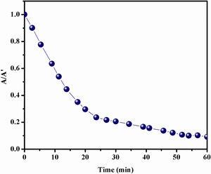 A/A0 versus time response of Congo red dye degradation in the presence of Bi and Fe substituted LaCoO3 perovskites.