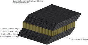 Composite laminate structure [19].