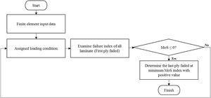 Flowchart of failure analysis.