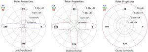 Polar properties of fabric (a) unidirectional, (b) bidirectional, (c) quasi-isotropic [22].