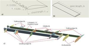 (a, b) Parameters of the wing. (c) Geometrical design of NACA 4415 airfoil.