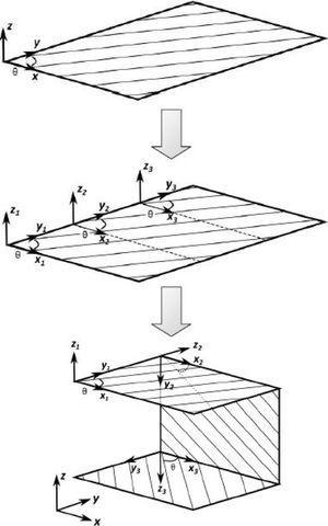 Fiber orientation in three planar surface areas [38].