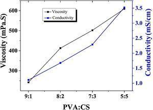 Conductivity and viscosity of PVA/CS/Gr mixtures.