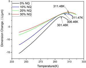 Thermal expansion curves and glass transition temperature for B# double-base gun propellant containing different weight percentages of NQ.