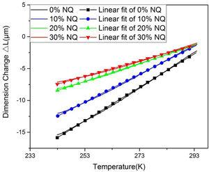 Thermal expansion curves and linear fitting curve for B# double-base gun propellant containing different weight percentages of NQ.
