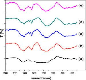 FTIR spectra of pyridine adsorbed on (a) SZ, (b) 6%ZnO/SZ, (c) 8%ZnO/SZ, (d) 10%ZnO/SZ and (e) 20%ZnO/SZ catalysts.