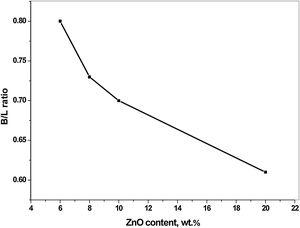 Effect of ZnO content on the B/L ratio of ZnO/SZ catalyst calcined at 600 °C.