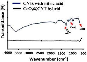 Phase analysis; FTIR spectra of the CNTs, acid-treated CNTs and CeO2 NCs@CNTs hybrid.