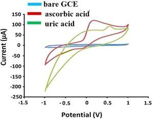 Selectivity; Cyclic voltammetry responses of the CeO2 NCs@CNTs hybrid toward each of 0.5 mM ascorbic acid and uric acid to study the selectivity.