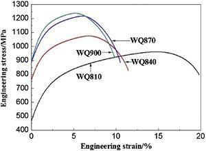 Engineering stress–strain curves of samples quenched with different temperatures.