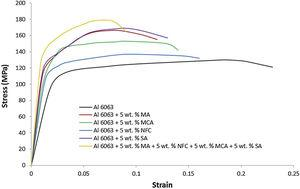 Typical stress–strain curves of all test samples.