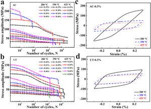 Cyclic deformation behaviors of Al-Si alloys prepared by AC (a, c) and UT (b, d) at elevated temperatures: (a–b) cyclic stress response curves; (c–d) half-life hysteresis loops.