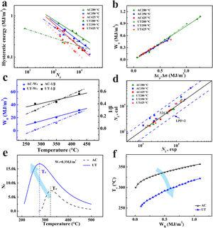(a) The relationships of hysteresis energy and fatigue life (Nf-Ws) for the AC and UT alloys at elevated temperatures; (b) liner relationship between hysteresis loop area Wa and the value of Δεp⋅Δσ; (c) linear relationship between the parameters of hysteresis energy model and temperature; (d) The fatigue life obtained by the calculation and experiment; (e) relationship of Nf-T at a constant Ws; (f) The evolution of Tc with different Ws.
