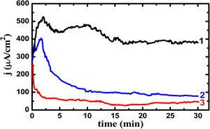 Potentiostatic current–time curves obtained for (1) Ti–5%Al–5%Cu, (2) Ti–5%Al–10%Cu, and (3) Ti–5%Al–20%Cu alloys after 24h immersion in 3.5% NaCl solutions, respectively.