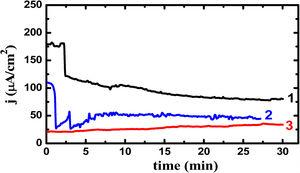 Potentiostatic current–time curves obtained for (1) Ti–5%Al–5%Cu, (2) Ti–5%Al–10%Cu, and (3) Ti–5%Al–20%Cu alloys after 48h immersion in 3.5% NaCl solutions, respectively.