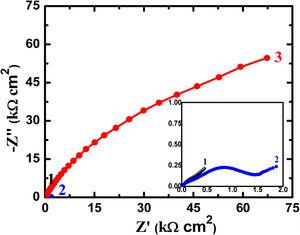 Nyquist plots of (1) Ti–5%Al–5%Cu, (2) Ti–5%Al–10%Cu, and (3) Ti–5%Al-20%Cu alloys after 24h immersion in 3.5% NaCl solutions, respectively.