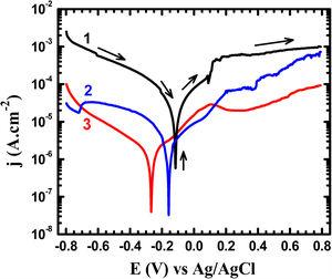 Potentiodynamic polarization curves obtained for (1) Ti–5%Al–5%Cu, (2) Ti–5%Al–10%Cu, and (3) Ti–5%Al–20%Cu alloys after 1h immersion in 3.5% NaCl solutions, respectively.