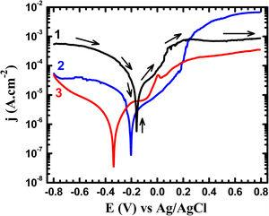 Potentiodynamic polarization curves obtained for (1) Ti–5%Al–10%Cu, (2) Ti–5%Al–10%Cu, and (3) Ti–5%Al–20%Cu alloys after 24h immersion in 3.5% NaCl solutions, respectively.