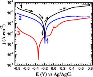 Potentiodynamic polarization curves obtained for (1) Ti–5%Al–20%Cu, (2) Ti–5%Al–10%Cu, and (3) Ti–5%Al–20%Cu alloys after 48h immersion in 3.5% NaCl solutions, respectively.
