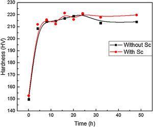 Hardness curves of 7136 aluminum alloys aged at 120°C.