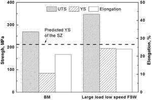 Tensile test results of BM and SZ of LT-FSW.