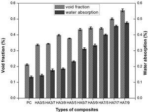 Voids fraction and water absorption graph for HAF–polyester composites.