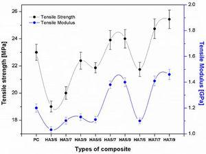 Tensile strength and modulus of HAF–polyester composites.