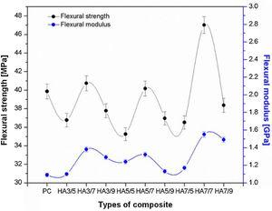 Flexural strength and modulus of HAF–polyester composites.