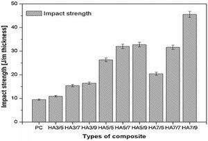 Impact strength of HAF–polyester composites.