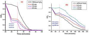 Effect of H2O2 on photocatalytic degradation of (a) Rh B and (b) AG-25 using 10wt% GO/TiO2.