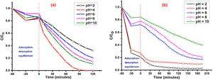 Effect of pH change on degradation of (a) Rh B and (b) AG-25 using 10wt% GO/TiO2 (400°C).