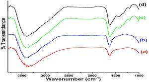 FTIR spectrums of (a) pure TiO2, (b) 3wt% GO/TiO2, (c) 10wt% GO/TiO2 and (d) 15wt% GO/TiO2 calcined at 400°C.