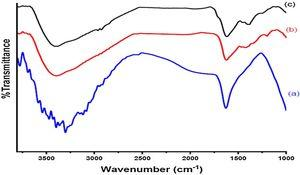 FTIR spectrums of 10wt% GO/TiO2 calcined at (a) 300°C, (b) 400°Cand (c) 550°C.