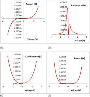 Electrical characteristics of IDEs using KEITHLEY 6487 as a function of (a) current versus voltage (I–V), (b) resistance versus voltage, (c) conductance versus voltage, and (d) power versus voltage.