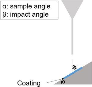 Scheme of erosive wear test (α = 45° and 60°).