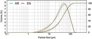 Particle size distribution of AR organic powder and with 3% SiO2 mixed.