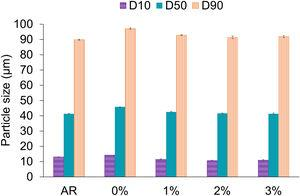 D10, D50 and D90 parameters from particle size distribution of AR organic powder and all mixed organic powders.