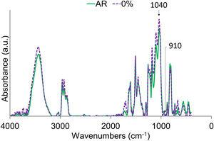 FI-IR spectroscopy of AR and 0% organic powders.