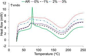 Non-isothermal DSC curves of AR and all mixed organic powders (20 °·min-1 heating rate).