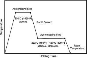 Sketch of Heat Treatment Process.