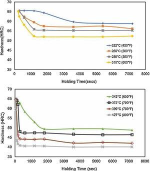 Rockwell C Hardness of Austempered SAE 52100 Steel with Different Isothermal Temperatures.