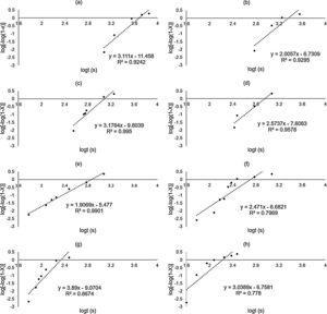 "Plot of ""ln[-ln(1-X)] versus ""lnt"" for Various Austempering Temperatures (a) 232°C (450°F) (b) 260°C (500°F) (c) 288°C (550°F) (d) 316°C (600°F) (e) 343°C (650°F) (f) 372°C (700°F) (g) 399°C (750°F) (h) 427°C (800°F)."