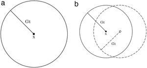 (a) Fig. 1a shows a point x inside a ball of radius R=Gt centered in x (solid line). This ball is called the causal cone of x. No nuclei are inside this ball. As a consequence, no transformed region can overtake x that remains untransformed. (b) Fig. 1b shows a ball centered in x with one nucleus inside it. At time t the transformed region originated at the nucleus has grown to a ball of radius R=Gt (dashed line) encompassing the point x so that x is inside the transformed region.