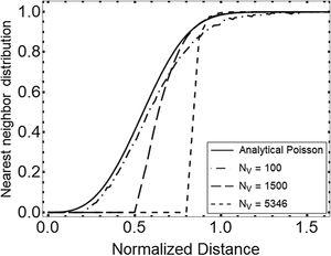 Cumulative nearest neighbor distance distribution plotted against normalized distance.