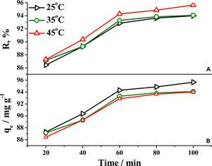 Effect of temperature for the adsorption of RhB onto MgO-FCM-NPs (A) trend of dye removal and (B) trend of adsorption capacity (dose = 0.1 g L−1, 10 mg L−1 RhB, temp = 25 ± 2 °C and pH = 7).